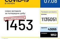 В Україні зафіксовано відразу два добові антирекорди з початку пандемії COVID-19