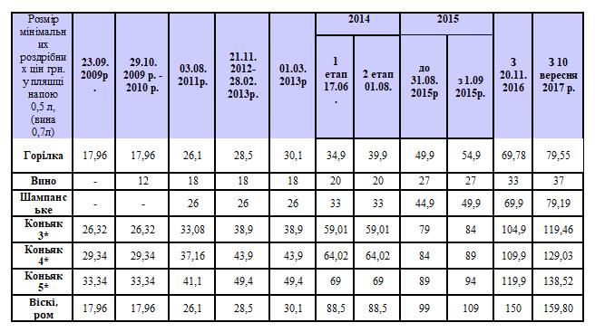 Как менялись минимальные цены на алкоголь в Украине