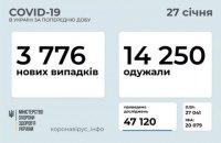 За добу в Україні зафіксували 3 776 нових випадків ковіду, одужали - 14 250 осіб