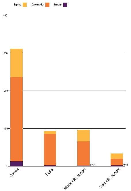 Рис. 2. Потребление и экспорт молокопродуктов Украиной в 2009 г. (в тыс. тонн). Цветами обозначены слева направа в легенде: экспорт (желтый), потребление (оранжевый), импорт (фиолетовый). Столбцами обозначены слева направа: сыр (самый высокий столбец), масло, цельное сухое молоко, обезжиренное сухое молоко (самый низкий столбец).