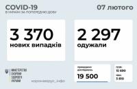 За добу в Україні виявили 3 370 нових випадків ковіду, одужало 2 297 осіб