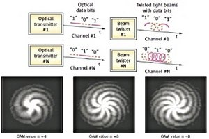 Учені: закручування лазерних променів прискорило передачу інформації