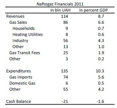 """Финансовое состояние """"Нафтогаза"""" в 2011 году"""