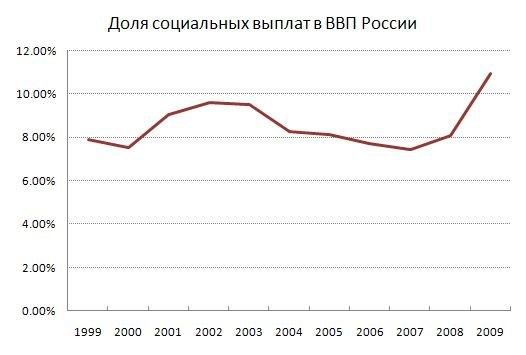 Монетизация льгот в России в 2005 году принципиально не повлияла на объем соцвыплат
