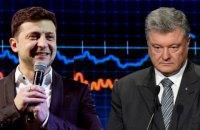 """За Зеленського готові проголосувати 73%, за Порошенка - 27%, - опитування """"Рейтингу"""""""