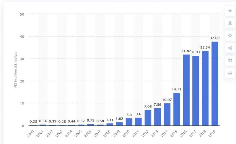 Динамика китайского инвестирования за 20 лет. Основными сферами интереса были торговля, производство и депозиты.