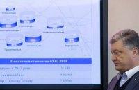 Порошенко объявил о ликвидации кризисной ситуации с газом