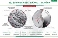 Нацбанк вводить в обіг пам'ятну монету до 30-річчя незалежності України