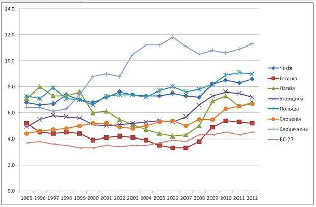Частка витрат на енергію у загальних витратах домогосподарств. В Естонії, де ціни підіймали різко, ця частка менша, у Словаччині, де ціни довго не піднімали, домогосподарства не працювали над покращенням енергоефективності, тому зараз витрачають на енергію більше своїх доходів. Джерело даних Eurostat