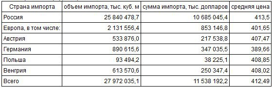 """Импорт газа и средние цены в 2013, """"Украинские новости"""""""