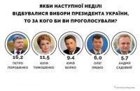 Центр Разумкова обнародовал президентские и партийные рейтинги