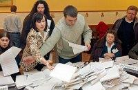ЦИК подсчитала 69,21% голосов