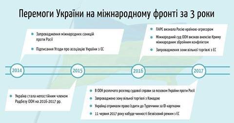 Порошенко показали запуск украинской ракеты