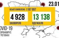За добу в Україні виявили 4 928 нових випадків ковіду, видужали 13 138 осіб