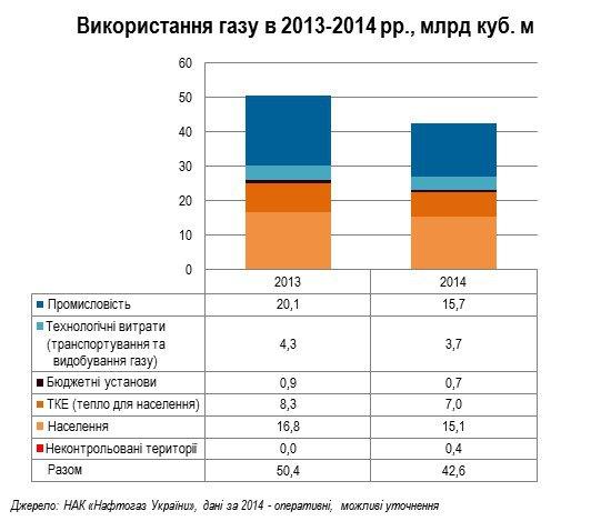 Украина потребляет
