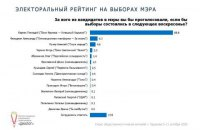Кернес на выборах мэра Харькова набирает в 10 раз больше, чем его ближайший конкурент