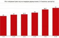 Середня очікувана ціна закупівлі газу на тендерах виросла до 41 тис. грн за тисячу кубометрів