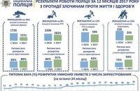 В 2017 году в Украине произошло 1551 умышленное убийство