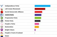 Ісландська коаліція втратила більшість за результатами дострокових виборів