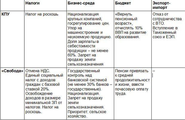Источник всех данных - сайт ЦИК, программы партий