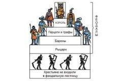 Украинское феодальное право. Введение в курс
