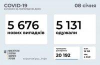 За добу коронавірусом захворіло на 545 українців більше, ніж одужало