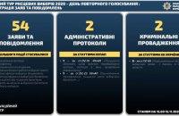 """Поліція виявила найбільше """"виборчих порушень"""" у Херсоні та Одесі"""