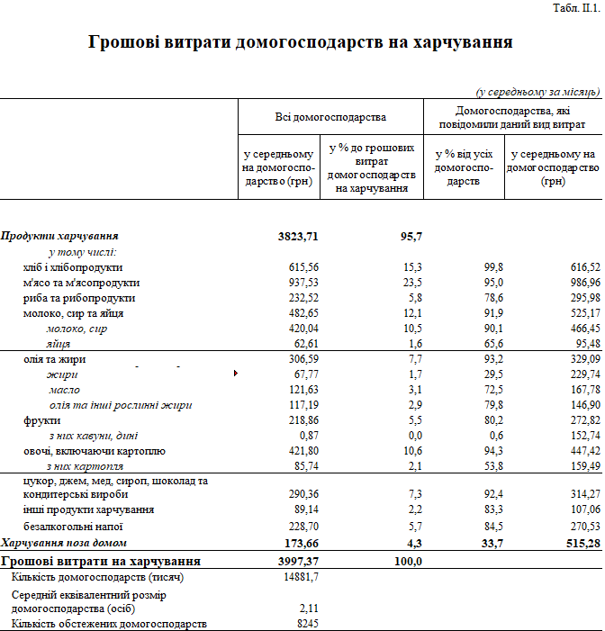 Ежемесячно украинцы тратят на питание около 4000 гривен, - статистика