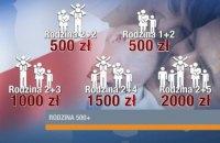 4,5 тис. дітей українських мігрантів отримують допомогу від уряду Польщі