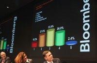 Украина потеряла 8 мест в рейтинге инновационных стран по версии Bloomberg