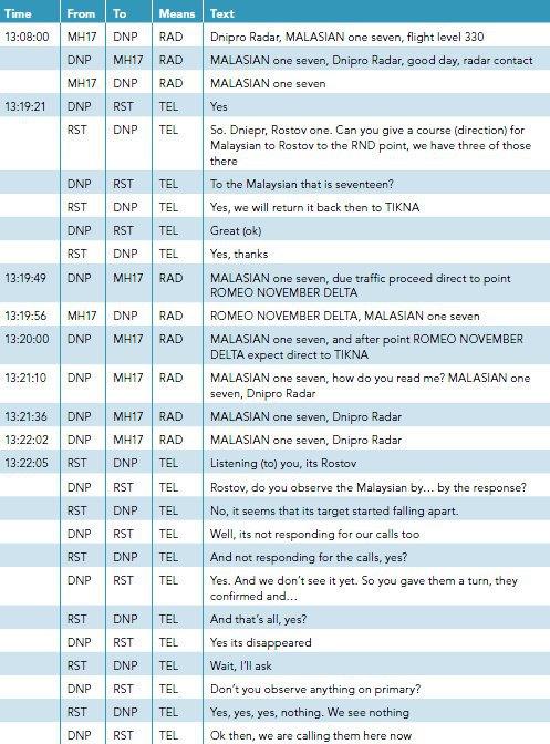 Транскрипция переговоров между диспетчерами Днепропетровска, Ростова и экипажем MH17. Связь прервалась в 16:20 по Киеву
