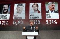 Опрацьовано 60% протоколів: Зеленський - 30,38%, Порошенко - 16,38%