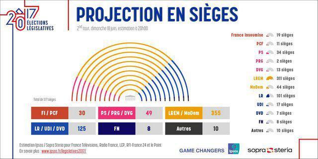 УФранції партія Макрона офіційно здобула перемогу навиборах