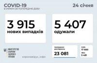 За добу на ковід захворіло 3915 українців, померло 83 осіб