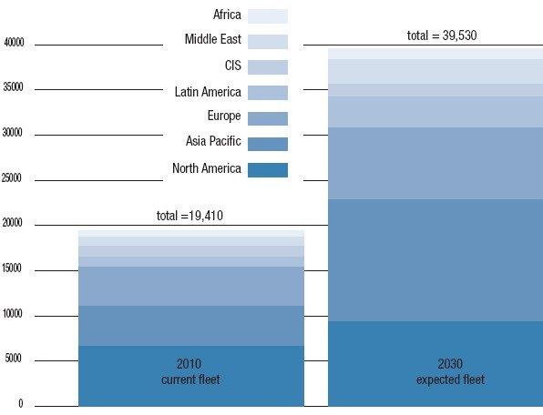 Рис. 4. Ожидаемый спрос на гражданские самолеты в 2011-2030 гг. (Данные Boeing Current Markrt Outlook 2011). Страны Африки, Ближниего Востока, СНГ, Латинской Америки, Европы, тихоокеанского бассейна, Северной Америки.