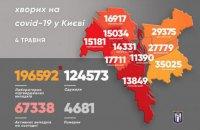 У Києві – 151 новий випадок коронавірусу