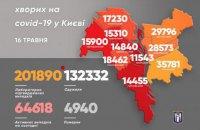 У Києві з коронавірусом госпіталізували 35 осіб