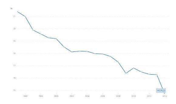 Доля добавленной стоимости перерабатывающей промышленности в ВВП мира в течение 1996-2014 годов (рассчитано по данным Всемирного банка)