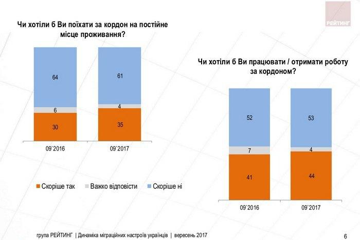 Неменее трети украинцев хотелибы эмигрировать изстраны