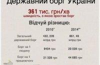Валовой внешний долг Украины превысит 100% ВВП