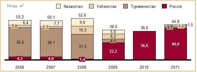 Импорт газа Украиной