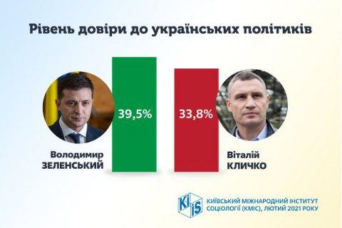 Больше всего украинцы доверяют Зеленскому и Кличко, - КМИС