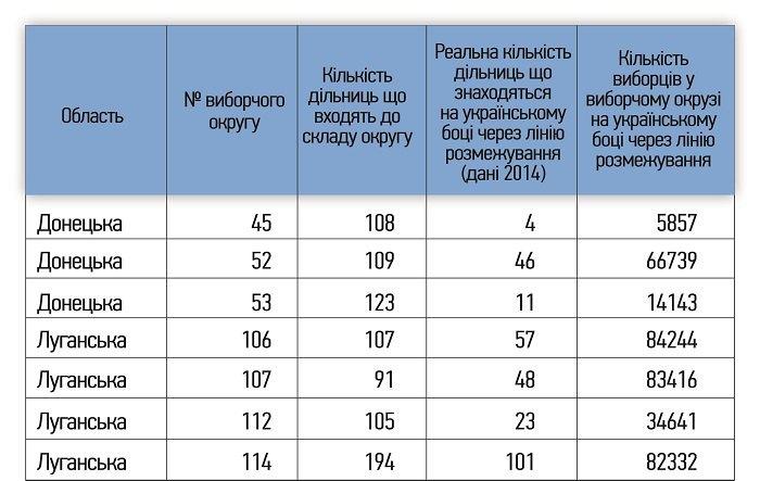 Одномандатні виборчі округи перерізані лінією розмежування на Донбасі під час виборів до Верховної Ради України у 2014 році