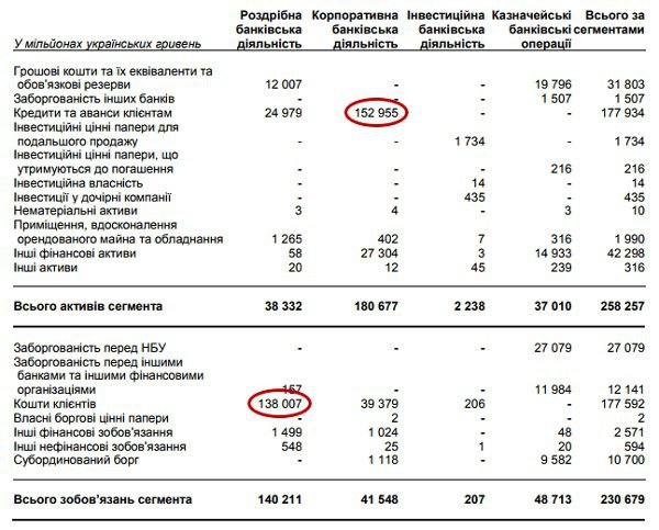 Джерело: Консолідована річна фінансова звітність Приватбанку та звіт незалежного аудитора за 2016 рік