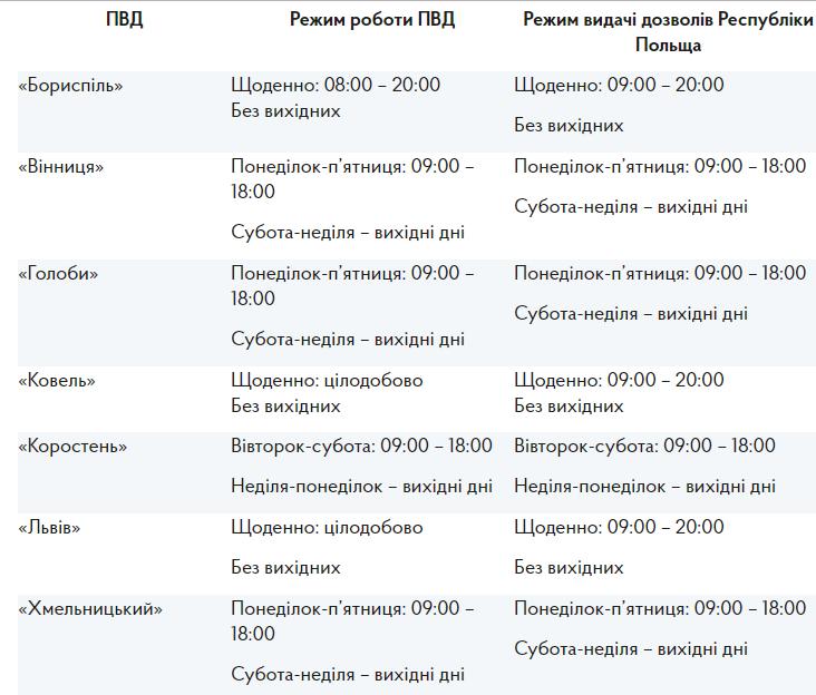 График выдачи разрешений для украинских грузовиков