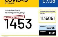 В Украине зафиксированы сразу два суточных антирекорда с начала пандемии COVID-19