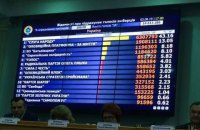ЦВК затвердила результати виборів до Ради за партійними списками