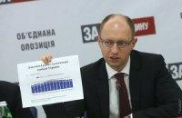 Яценюк заявил о миллиардной эмиссии Нацбанка