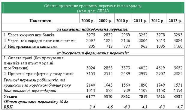 Денежные переводы из-за границы в 2008-2013 годах
