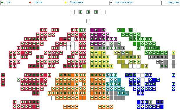 Схема голосования в зале, чтобы увеличить - нажмите на картинку
